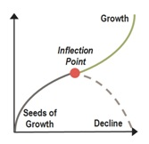 Inflection Point